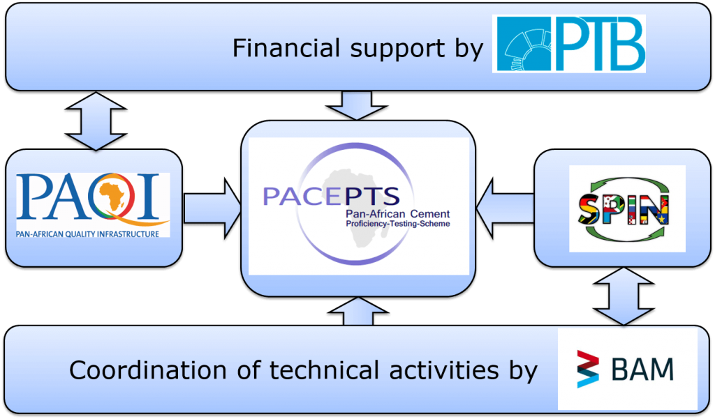 Setup of the first PACE-PTS Proficiency Testing Scheme.